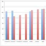 Aki Internet Explorert használ, annak alacsonyabb az IQ-ja?