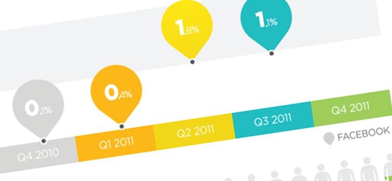 2012 - A reklámköltés öt százaléka a Facebookon