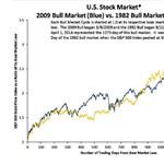 A szívbajt hozhatja a bankárokra ez a grafikon