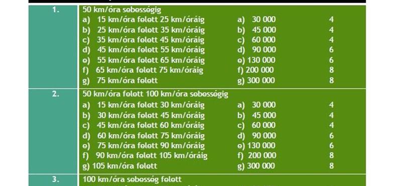 Mennyibe kerül a gyorshajtás? - friss táblázat