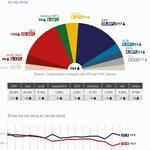 EP-választás: kicsit csökkent Orbán barátainak előnye