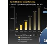 Érdekes adatok a keresésről [infografika]