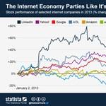 2013 eddig az online óriások éve
