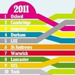 Ez az egyetem bukott a legnagyobbat a válság évei alatt