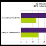 Galaxy S4 – kétféle processzorral. De vajon melyik készülék a jobb?