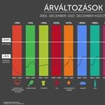 Mielőtt a pártok hülyére vennék, nézze meg ezt az ábrát az elmúlt 16 év árváltozásairól