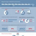 Így szervizeltet a magyar autós – infografika