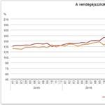 Közzétették a számokat: összeomlott a magyar turizmus