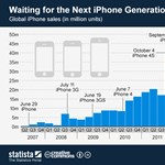 Új iPhone-ra várva: így mentek az Apple eddigi mobiljai