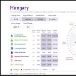Csúfosan leszerepelt Magyarország a jogállamiságot értékelő listán