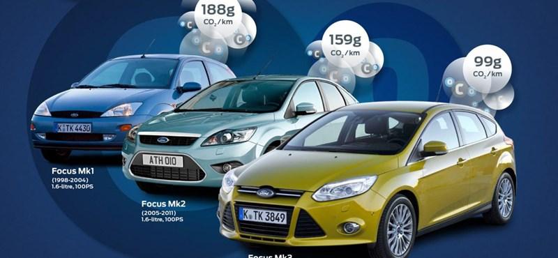 A százas zöldhatár alatt a Ford Focus