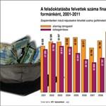 A legszegényebbekkel szúrna ki a nyelvvizsgához kötött jelentkezés