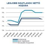 Élénkülnek a befektetések a magyar ingatlanpiacon