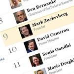 Zuckerberg a 9. legbefolyásosabb a világon