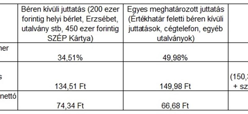 Orbán Viktor megszüntette, Orbán Viktor visszahozza?