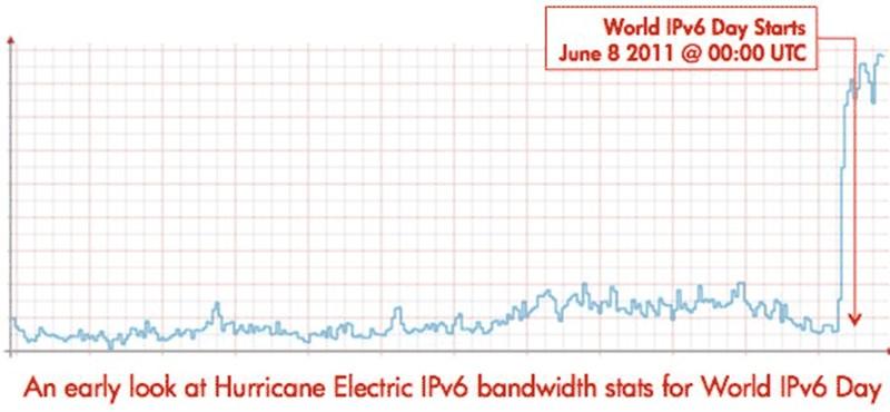 Jön az új internet – rendben lezajlott az IPV6 tesztje