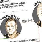 Óriás infografikán Mészáros, Tiborcz, Garancsi 2019-es gyarapodása