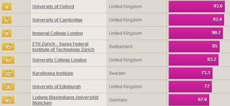 Európa legjobb egyetemeinek 2011-es rangsora