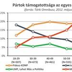 Fidesz-módra nyírná ki a Fideszt a Jobbik