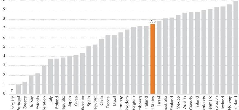 Elégedettségi index: Magyarország 0 pont
