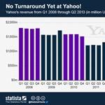 Még nem jött ki a gödörből a Yahoo!