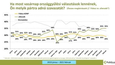 Publicus: csak a Jobbik erősödött, meg az összefogás