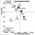 Mennyit keresnek a pályakezdők? Az agrárdiplomások adatai