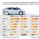 Csak a kínaiakat izgatja a hibrid vagy elektromos autózás