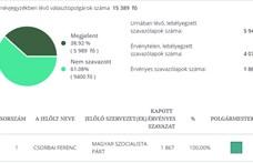 Megalázták a választók az MSZP-s polgármesterjelöltet Mohácson