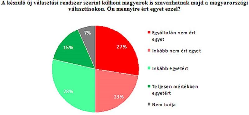 A Jobbikkal azonos állásponton az MSZP szavazói