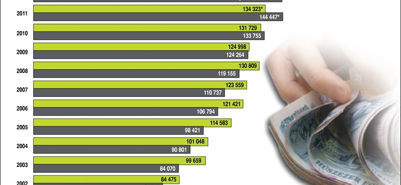 Infografika: tavaly volt a legmagasabb az átlagfizetésünk