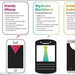 Meglepő: hiúak az iPhone-osok, sokat isznak az androidosok