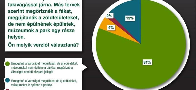 A budapestiek több mint 80 százaléka nem a Városligetben építene múzeumot