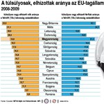 A brit nők és a máltai férfiak a legkövérebbek az EU-ban