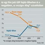 Hajdú-Bihar lesz Kelet-Magyarország motorja?