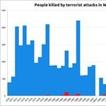 Grafikon: azt hiszi, most van csúcson az európai terror?