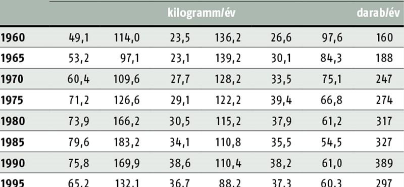 Naponta 21 százalékkal eszik többet a magyar