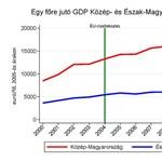 Folyamatosan nyílik az olló a leggazdagabb és legszegényebb régió között