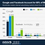 A Google és a Facebook uralja a mobilos reklámokat