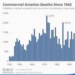 Grafika: 1972 eddig a polgári repülés legsötétebb éve