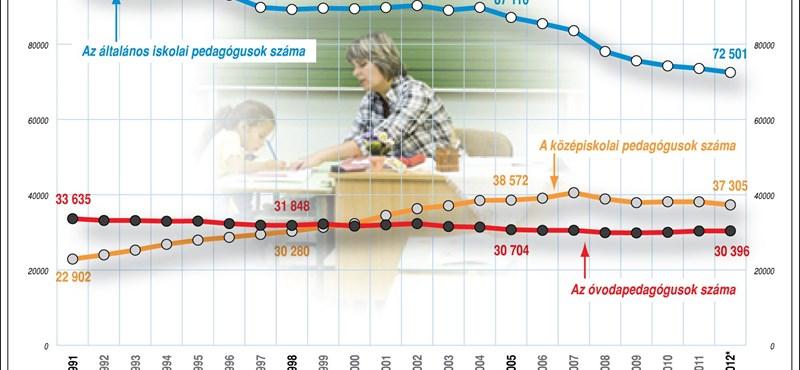Infografika: így csökken a tanárok és a tanítók száma