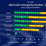 Meglepő eredmény: A magyarok fele beruházna alternatív energiába