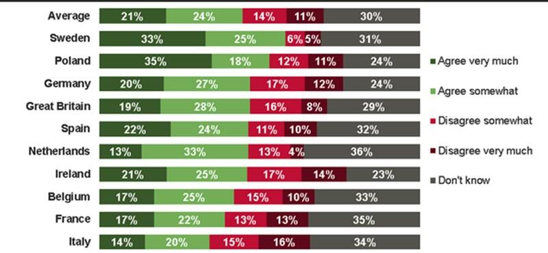 Grafikon: A magyarok többsége az oroszok mellett áll