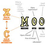 Itt vannak a világ legjobb online tanfolyamai, teljesen ingyen