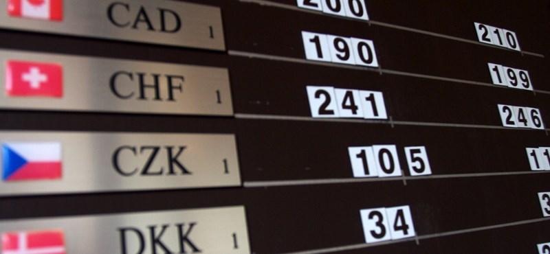 Brutális: átlépte a 247 forintot a frank