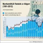 Infografika: több mint hetvenmillió pályakezdő keres munkát