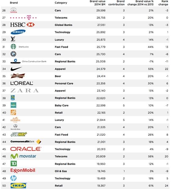 bd2fba445e Tech: Top 100: Íme a világ legértékesebb márkái - HVG.hu